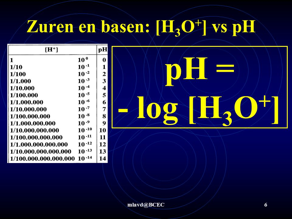 Zuren en basen: [H3O+] vs pH